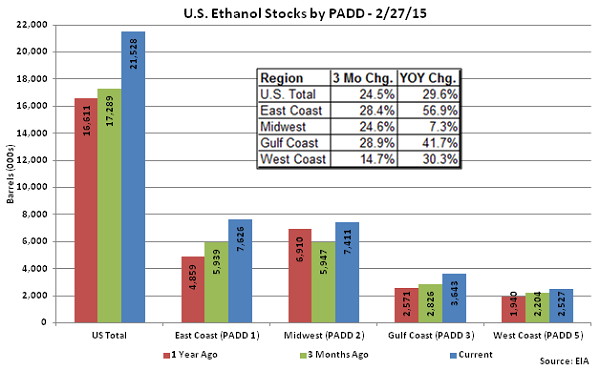 US Ethanol Stocks by PADD 2-27-15