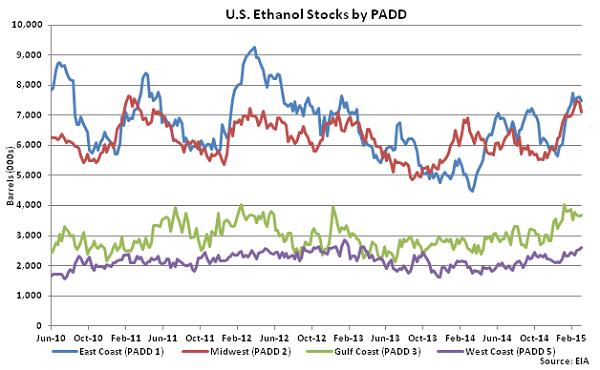 US Ethanol Stocks by PADD 3-11-15