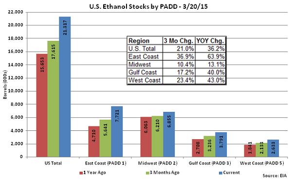 US Ethanol Stocks by PADD 3-20-15