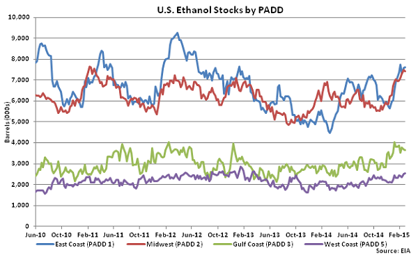 US Ethanol Stocks by PADD 3-4-15