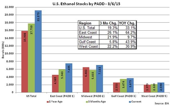 US Ethanol Stocks by PADD 3-6-15