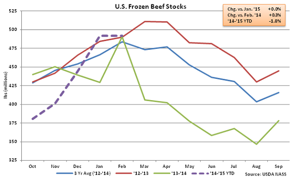 US Frozen Beef Stocks - Mar