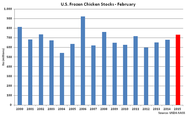 US Frozen Chicken Stocks February - Mar