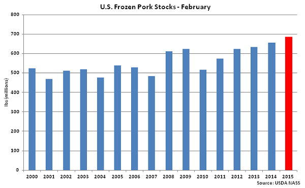 US Frozen Pork Stocks February - Mar