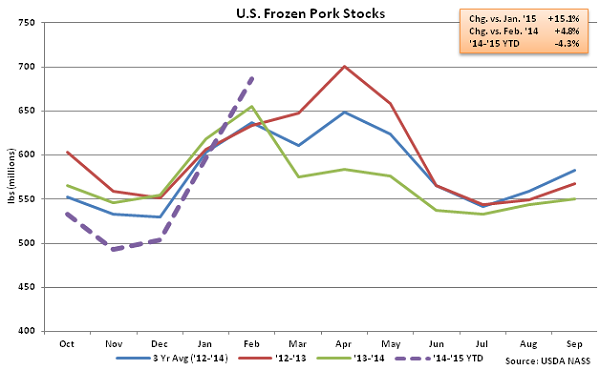US Frozen Pork Stocks - Mar