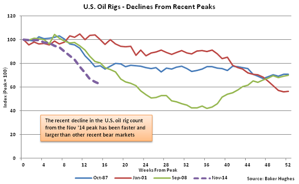 US Oil Rigs - Declines From Recent Peaks - Mar 4