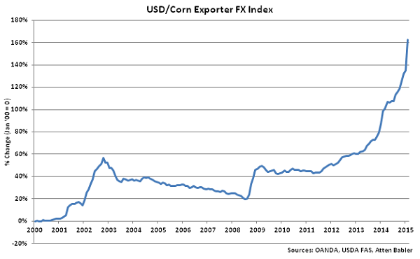 USD-Corn Exporter FX Index - Mar