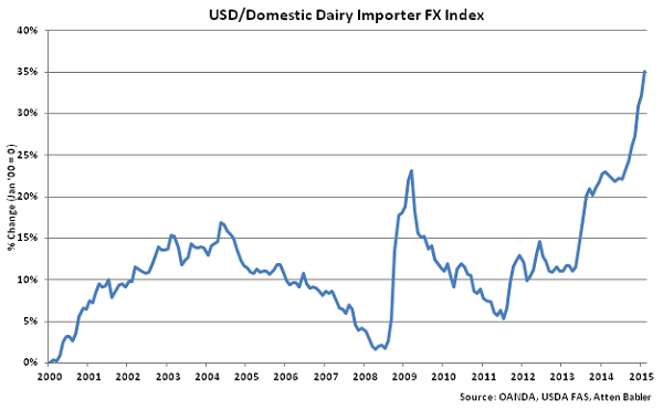 USD-Dairy Domestic Importer FX Index - Mar