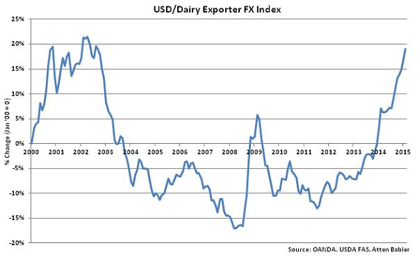 USD-Dairy Exporter FX Index - Mar