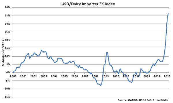 USD-Dairy Importer FX Index - Mar