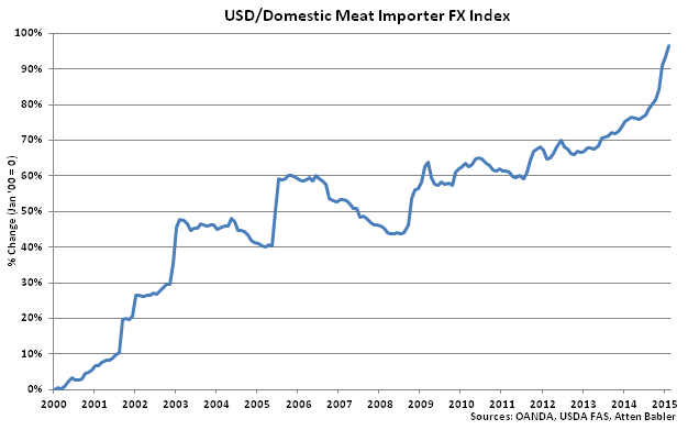 USD-Domestic Meat Importer FX Index - Mar