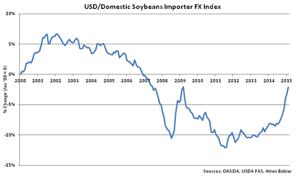 USD-Domestic Soybeans Importer FX Index - Mar