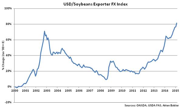 USD-Soybeans Exporter FX Index - Mar