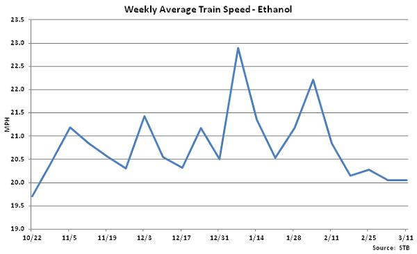 Weekly Average Train Speed-Ethanol - Mar 12