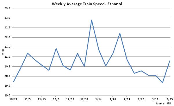 Weekly Average Train Speed-Ethanol - Mar 26
