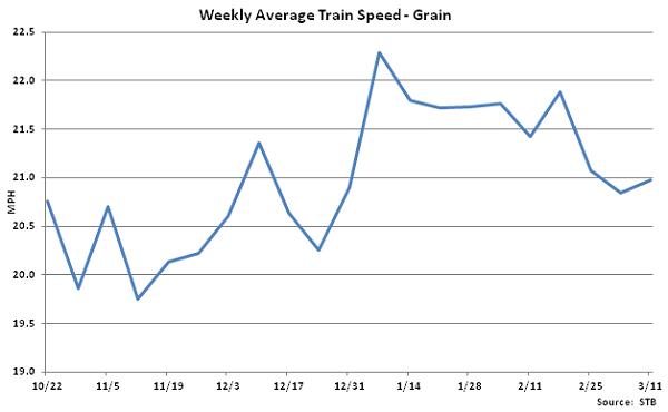 Weekly Average Train Speed-Grain - Mar 12