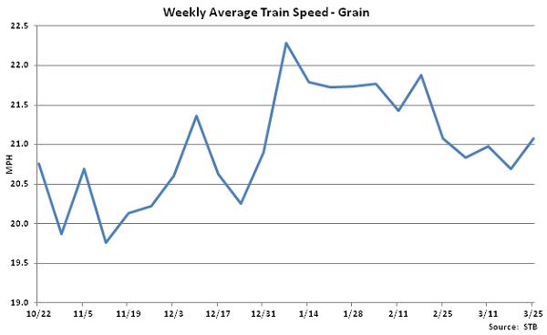 Weekly Average Train Speed-Grain - Mar 26