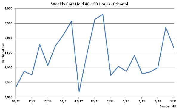 Weekly Cars Held 48-120 Hours-Ethanol - Mar 12