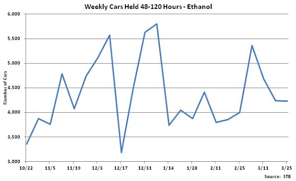 Weekly Cars Held 48-120 Hours-Ethanol - Mar 26