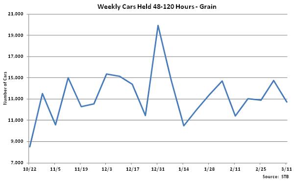 Weekly Cars Held 48-120 Hours-Grain - Mar 12