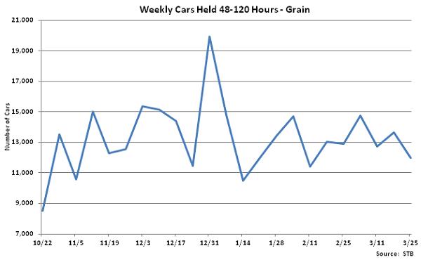 Weekly Cars Held 48-120 Hours-Grain - Mar 26Weekly Cars Held 48-120 Hours-Grain - Mar 26