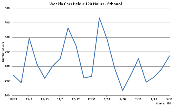 Weekly Cars Held Greater Than 120 Hours-Ethanol - Mar 12