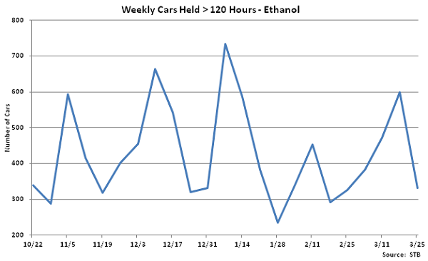 Weekly Cars Held Greater Than 120 Hours-Ethanol - Mar 26
