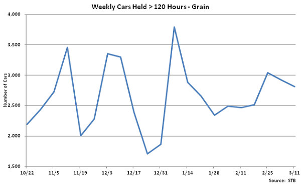 Weekly Cars Held Greater Than 120 Hours-Grain - Mar 12
