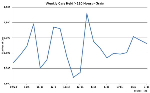 Weekly Cars Held Greater Than 120 Hours-Grain - Mar 12