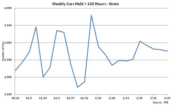 Weekly Cars Held Greater Than 120 Hours-Grain - Mar 26