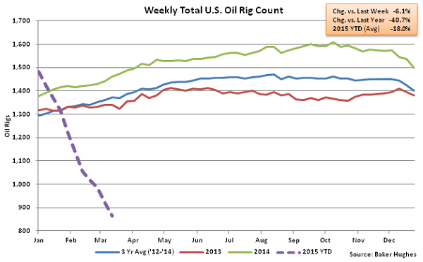 Weekly Total US Oil Rig Count - Mar 18