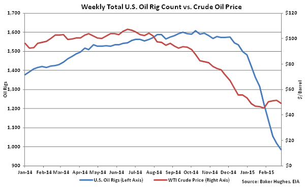 Weekly Total US Oil Rig Count vs Crude Oil Price - Mar 4
