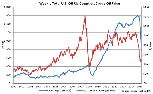 Weekly Total US Oil Rig Count vs Crude Oil Price2 - Mar 18