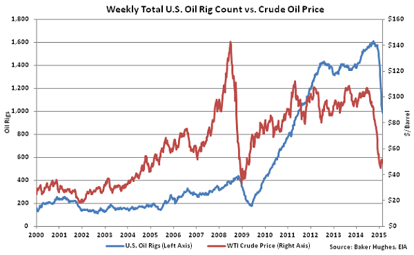 Weekly Total US Oil Rig Count vs Crude Oil Price2 - Mar 4