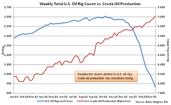 Weekly Total US Oil Rig Count vs Crude Oil Production - Mar 18