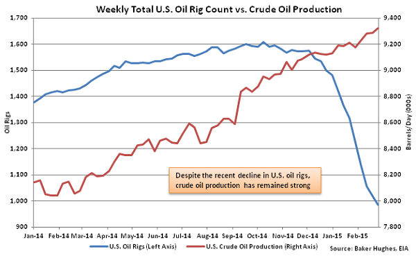 Weekly Total US Oil Rig Count vs Crude Oil Production - Mar
