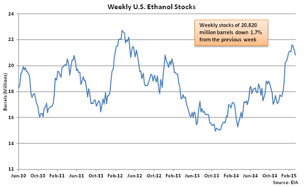 Weekly US Ethanol Stocks 3-18-15