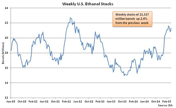 Weekly US Ethanol Stocks 3-25-15