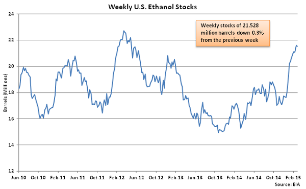 Weekly US Ethanol Stocks 3-4-15