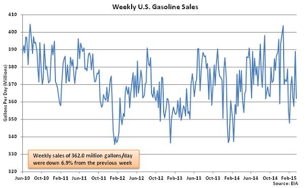 Weekly US Gasoline Sales 3-25-15