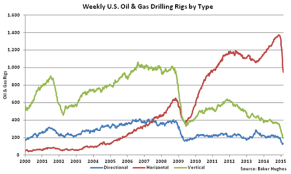Weekly US Oil and Gas Drilling Rigs by Type - Mar 4