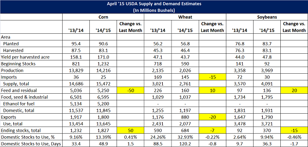 Apr '15 USDA World Agriculture Supply and Demand Estimates