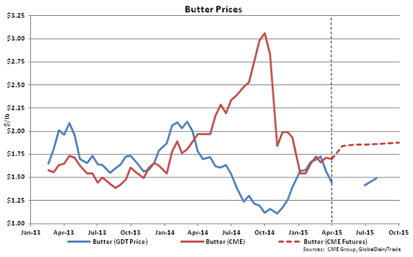 Butter Prices - Apr 1