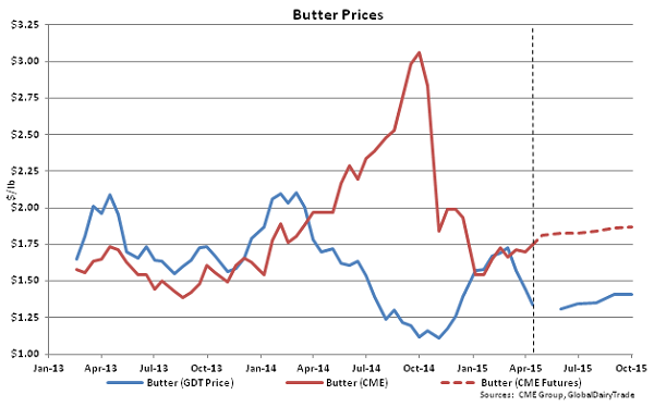 Butter Prices - Apr 15