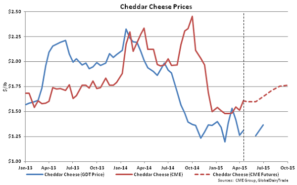 Cheddar Cheese Prices - Apr 15