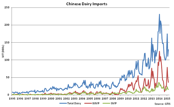 Chinese Dairy Imports - Apr