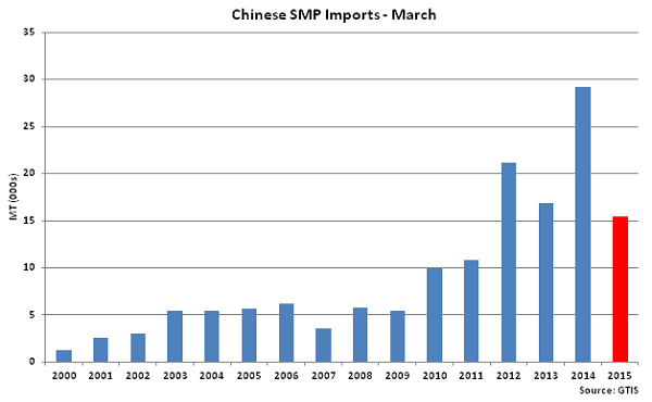 Chinese SMP Imports-March - Apr