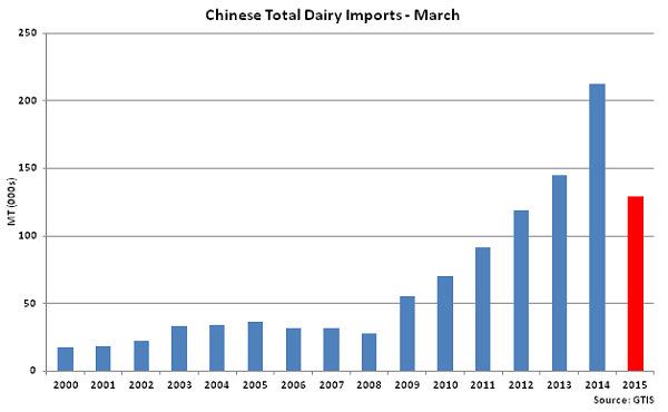 Chinese Total Dairy Imports-March - Apr