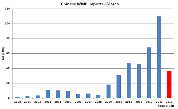 Chinese WMP Imports-March - Apr