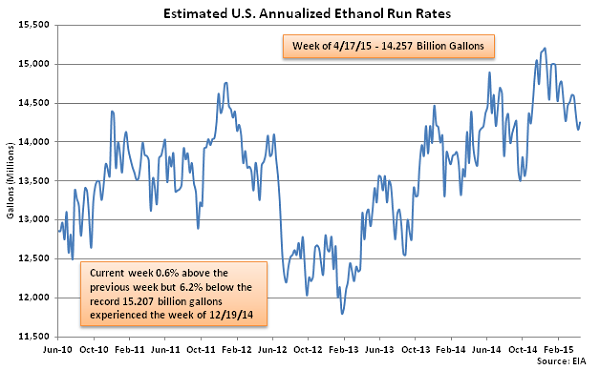 Estimated US Annualized Ethanol Run Rates 4-22-15